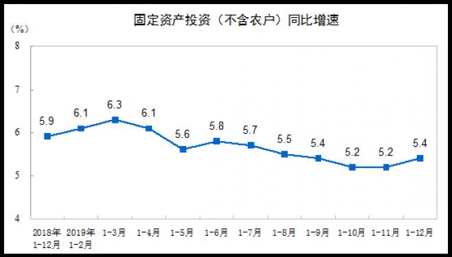 统计局:2019年1-12月